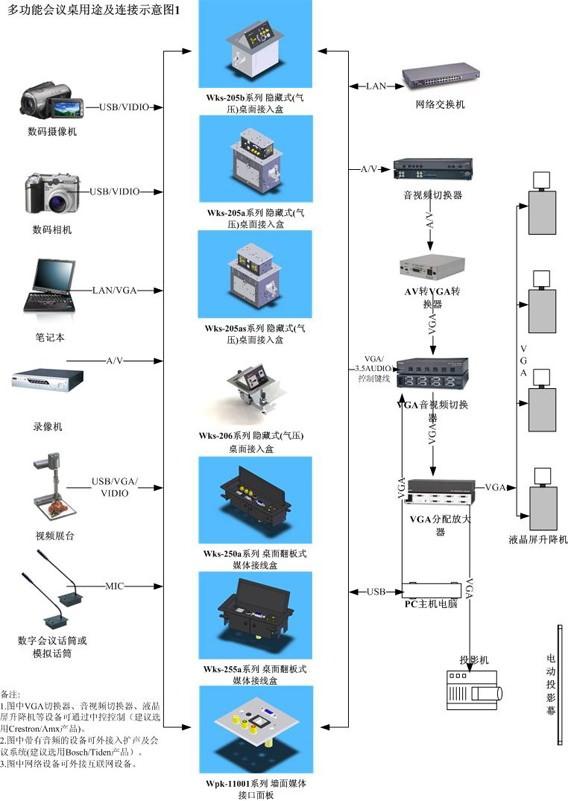 桌面插座系统集成解决方案示意图