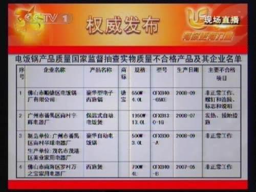 315晚会揭电饭锅不合格名单 广东四品牌上榜
