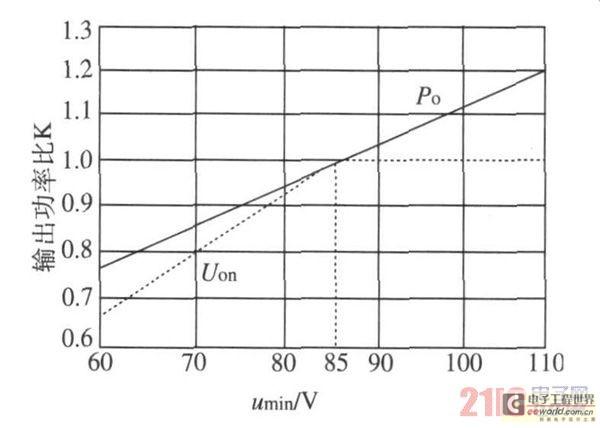 一种小功率通用开关电源的快速设计方法